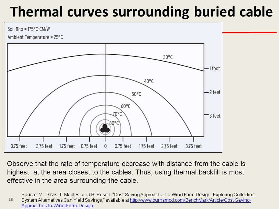 Thermal curves surrounding buried cable 13 Source: M.