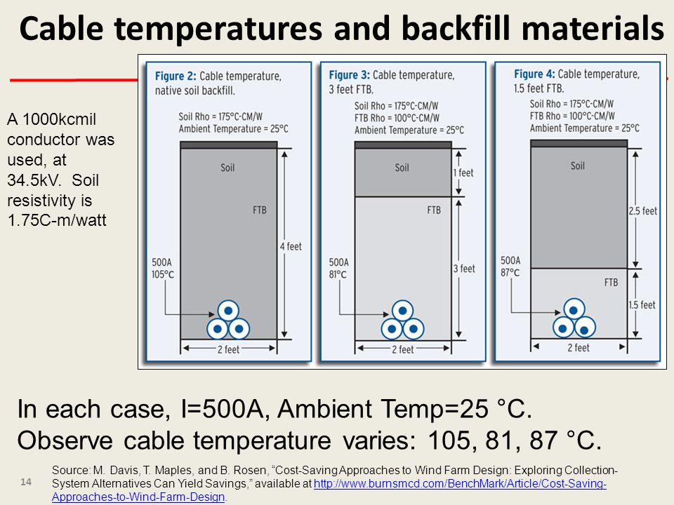 Cable temperatures and backfill materials 14 Source: M.