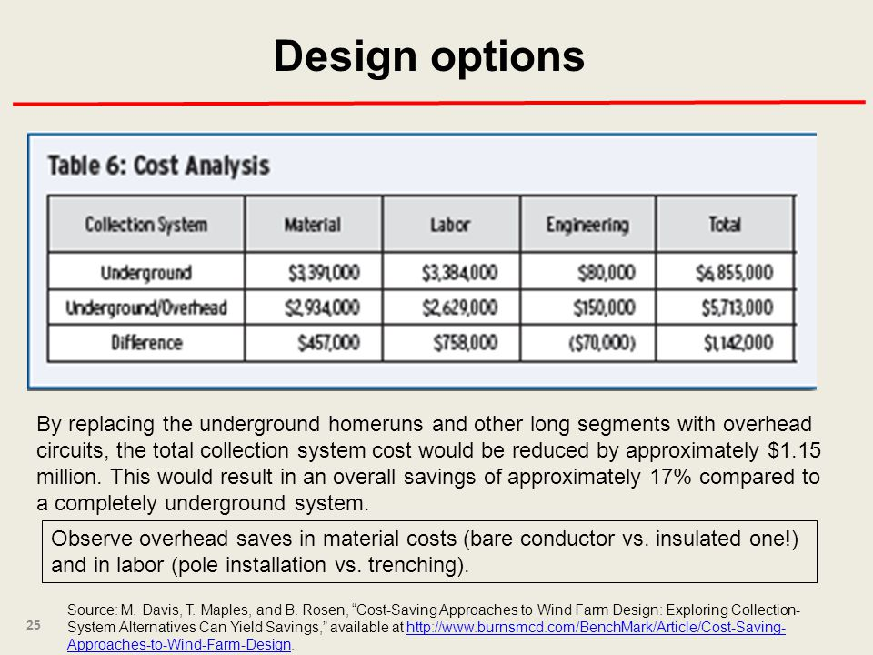 25 Source: M. Davis, T. Maples, and B. Rosen, Cost-Saving Approaches to Wind Farm Design: Exploring Collection- System Alternatives Can Yield Savings,