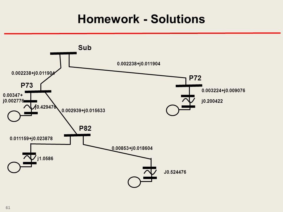 Homework - Solutions 61 P73 P82 P72 Sub 0.002238+j0.011904 0.002939+j0.015633 0.00853+j0.018604 0.003224+j0.009076 j0.200422 0.00347+ j0.002776 j0.429476 j1.0586 0.011159+j0.023878 J0.524476