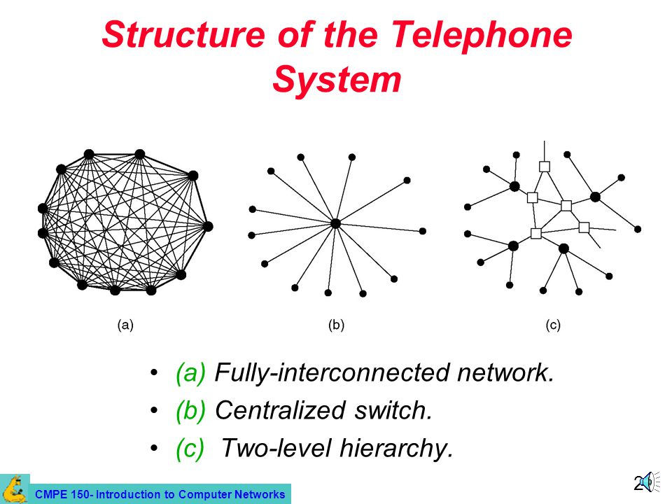 CMPE 150- Introduction to Computer Networks 20 Structure of the Telephone System (a) Fully-interconnected network. (b) Centralized switch. (c) Two-lev