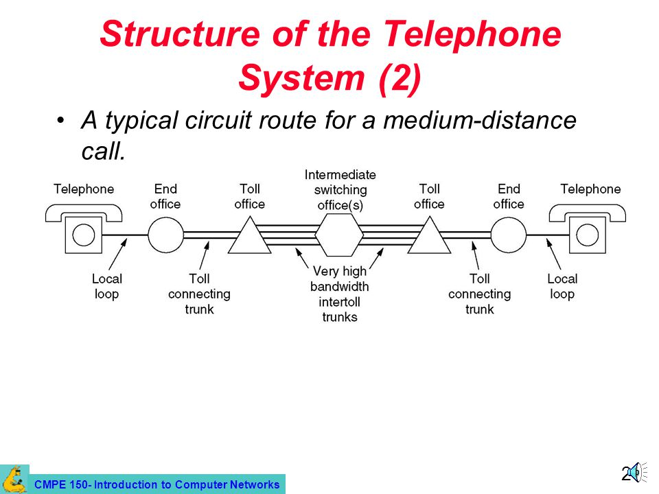 CMPE 150- Introduction to Computer Networks 21 Structure of the Telephone System (2) A typical circuit route for a medium-distance call.