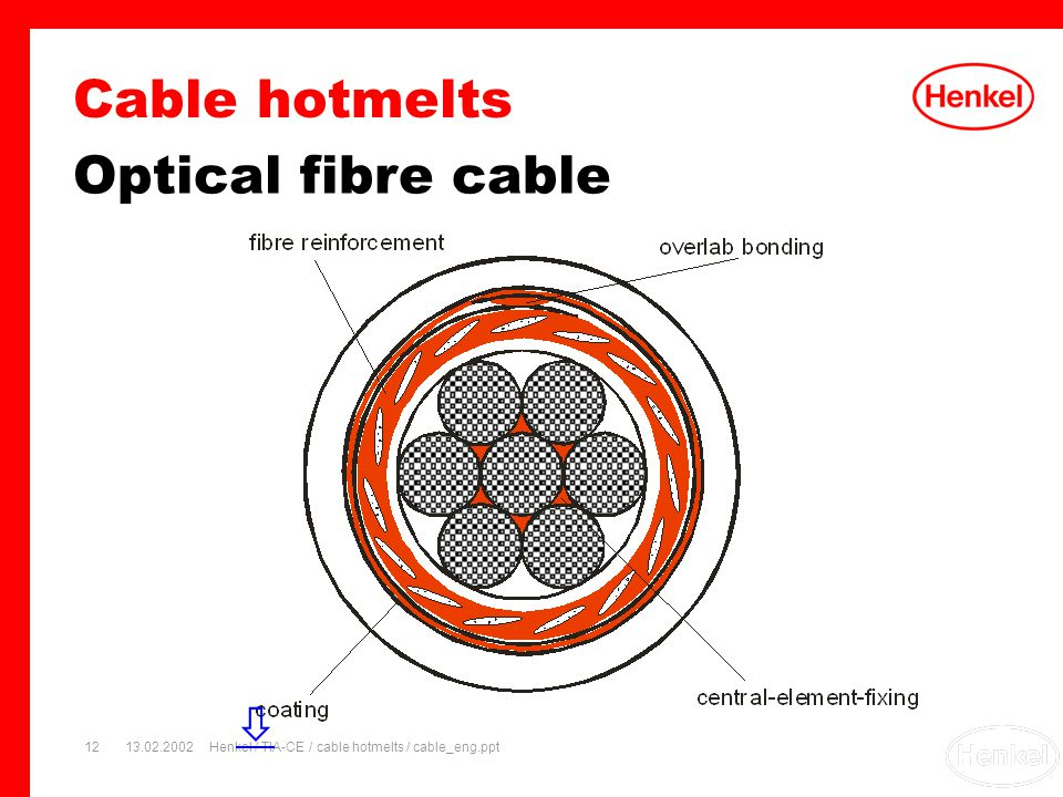 13.02.2002Henkel / TIA-CE / cable hotmelts / cable_eng.ppt12 Optical fibre cable Cable hotmelts