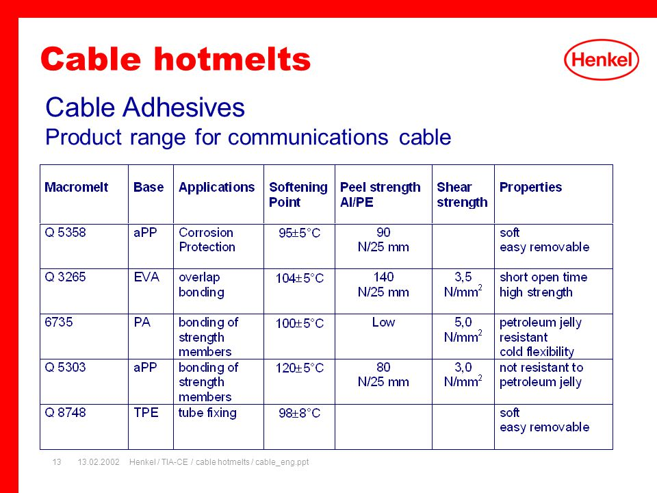 13.02.2002Henkel / TIA-CE / cable hotmelts / cable_eng.ppt13 Cable Adhesives Product range for communications cable Cable hotmelts