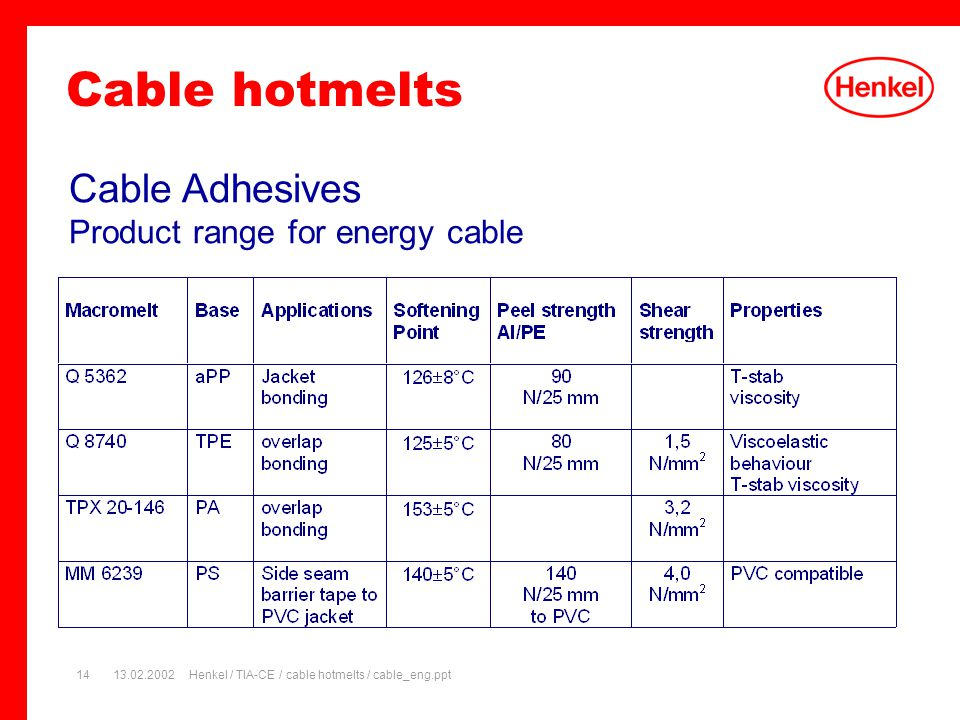 13.02.2002Henkel / TIA-CE / cable hotmelts / cable_eng.ppt14 Cable Adhesives Product range for energy cable Cable hotmelts