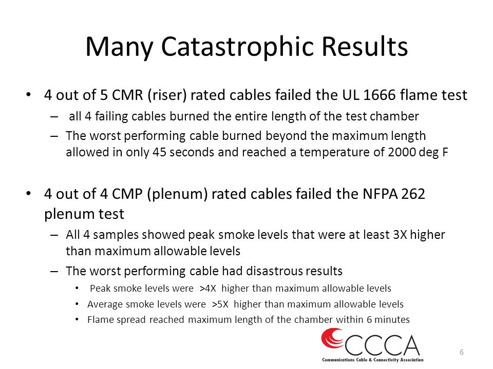 Many Catastrophic Results 4 out of 5 CMR (riser) rated cables failed the UL 1666 flame test – all 4 failing cables burned the entire length of the tes