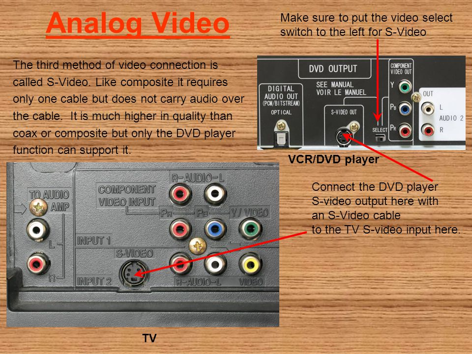 Analog Video The third method of video connection is called S-Video.