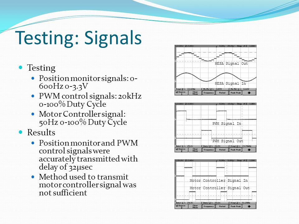 Testing: Signals Testing Position monitor signals: 0- 600Hz 0-3.3V PWM control signals: 20kHz 0-100% Duty Cycle Motor Controller signal: 50Hz 0-100% Duty Cycle Results Position monitor and PWM control signals were accurately transmitted with delay of 32μsec Method used to transmit motor controller signal was not sufficient HESA Signal In HESA Signal Out PWM Signal Out PWM Signal InMotor Controller Signal In Motor Controller Signal Out