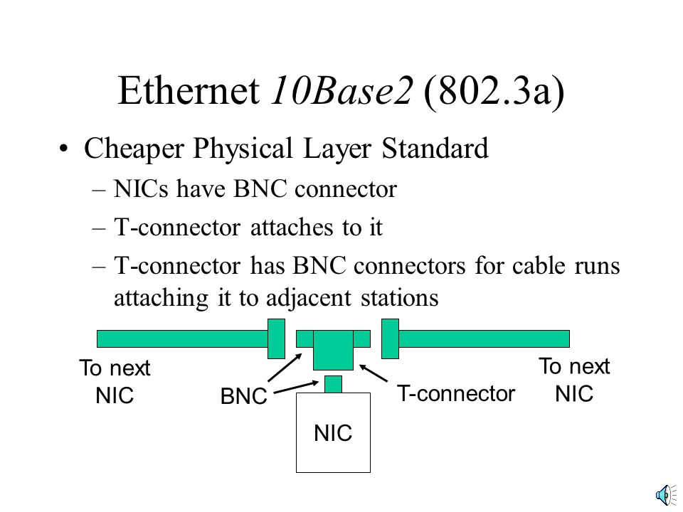 Ethernet 10Base2 (802.3a) Cheaper Physical Layer Standard –NICs have BNC connector –T-connector attaches to it –T-connector has BNC connectors for cab
