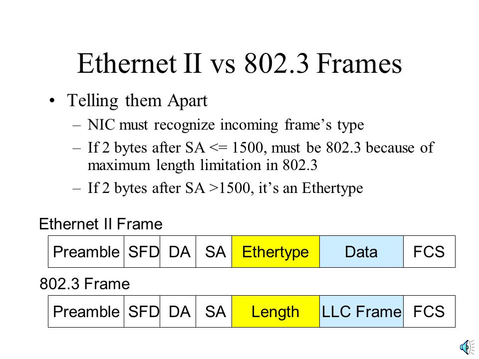 Ethernet II vs 802.3 Frames Telling them Apart –NIC must recognize incoming frames type –If 2 bytes after SA <= 1500, must be 802.3 because of maximum