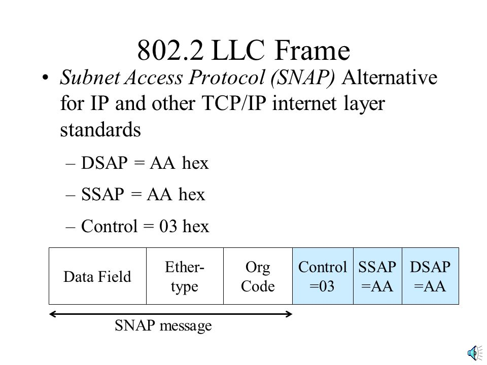 802.2 LLC Frame Subnet Access Protocol (SNAP) Alternative for IP and other TCP/IP internet layer standards –DSAP = AA hex –SSAP = AA hex –Control = 03