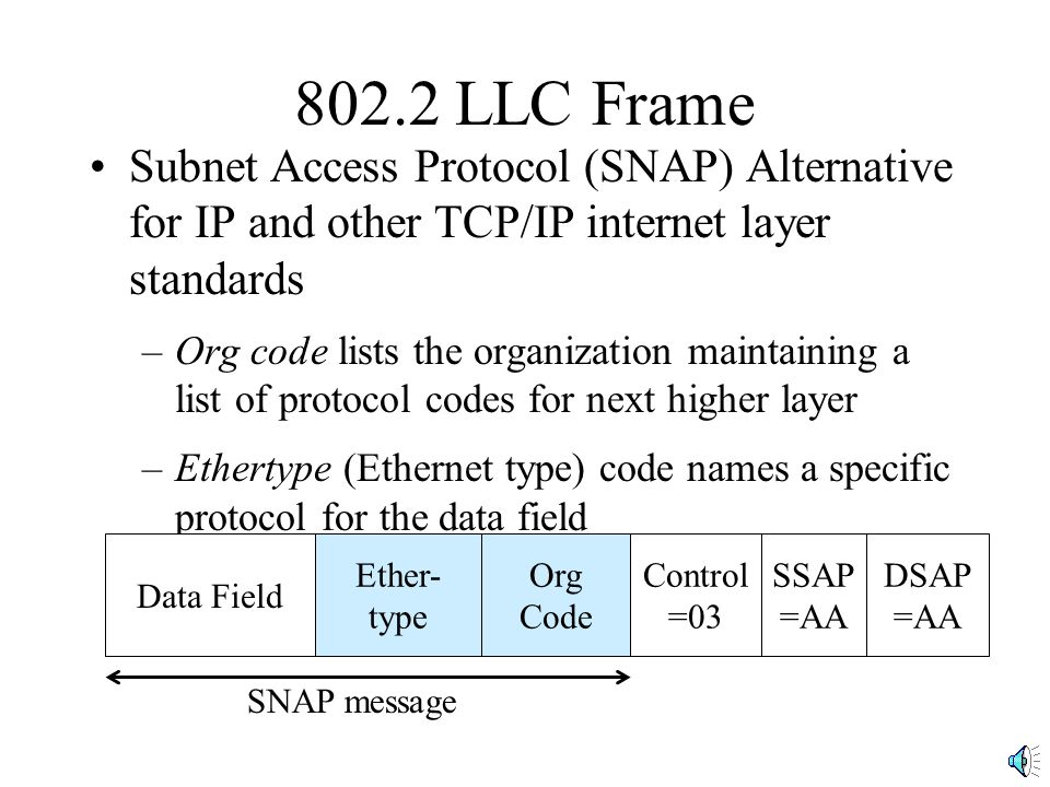802.2 LLC Frame Subnet Access Protocol (SNAP) Alternative for IP and other TCP/IP internet layer standards –Org code lists the organization maintainin