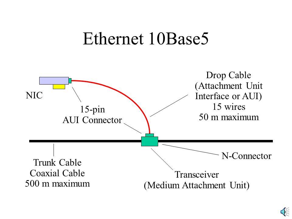 Ethernet 10Base5 NIC 15-pin AUI Connector Drop Cable (Attachment Unit Interface or AUI) 15 wires 50 m maximum Trunk Cable Coaxial Cable 500 m maximum