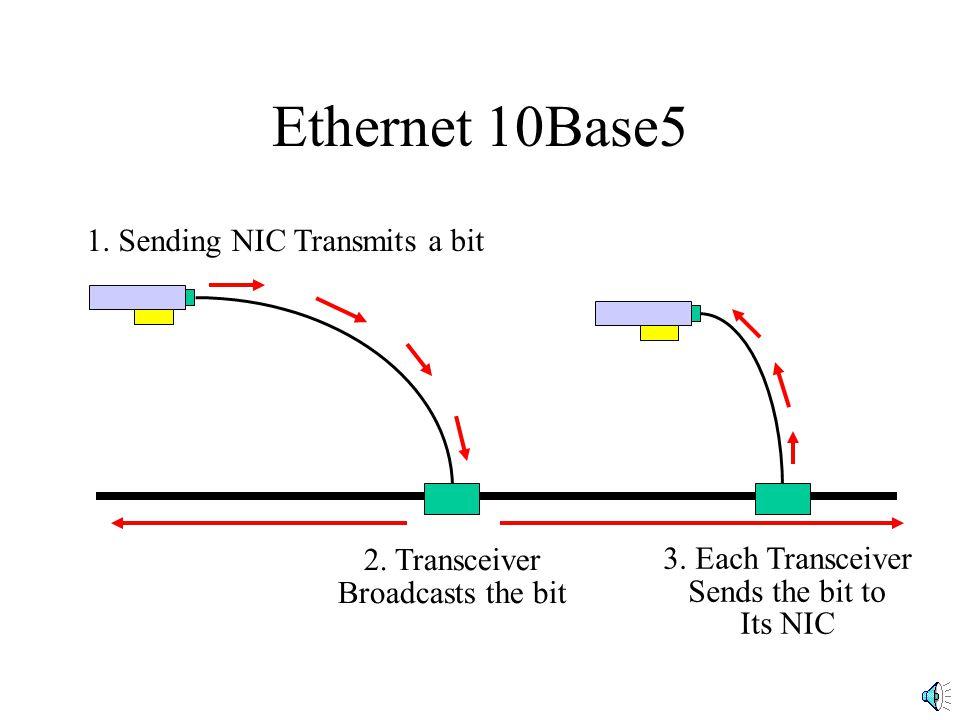 Ethernet 10Base5 1. Sending NIC Transmits a bit 2. Transceiver Broadcasts the bit 3. Each Transceiver Sends the bit to Its NIC