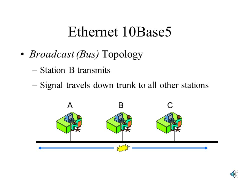 Ethernet 10Base5 Broadcast (Bus) Topology –Station B transmits –Signal travels down trunk to all other stations ABC