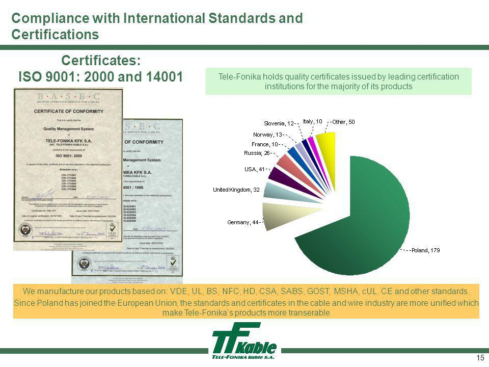 15 Certificates: ISO 9001: 2000 and 14001 Tele-Fonika holds quality certificates issued by leading certification institutions for the majority of its products We manufacture our products based on: VDE, UL, BS, NFC, HD, CSA, SABS, GOST, MSHA, cUL, CE and other standards.