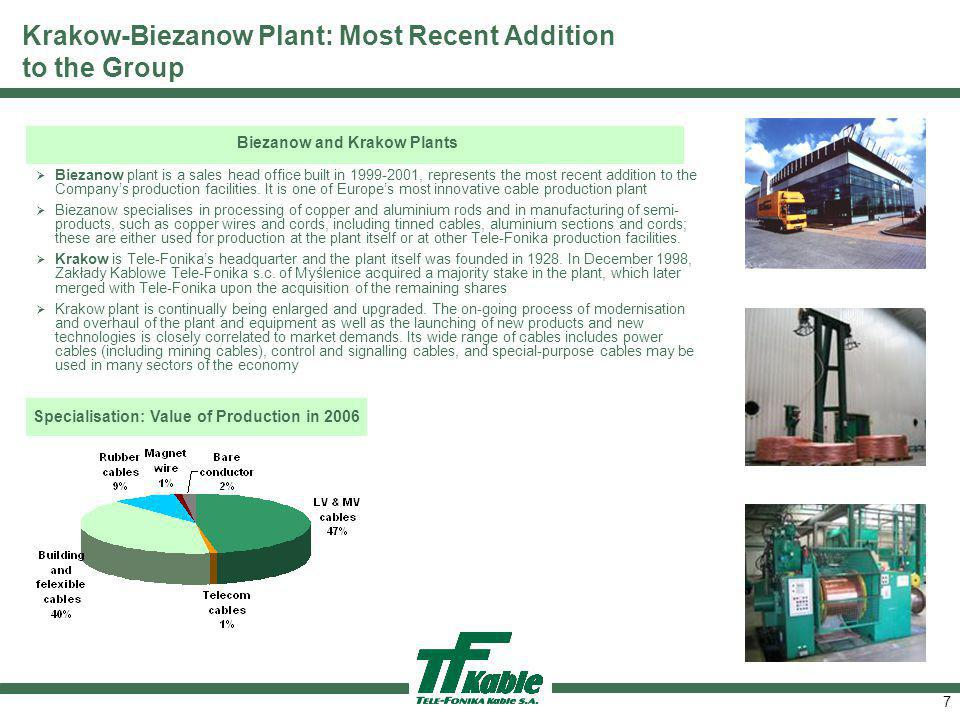 7 Krakow-Biezanow Plant: Most Recent Addition to the Group Biezanow plant is a sales head office built in 1999 2001, represents the most recent addition to the Companys production facilities.