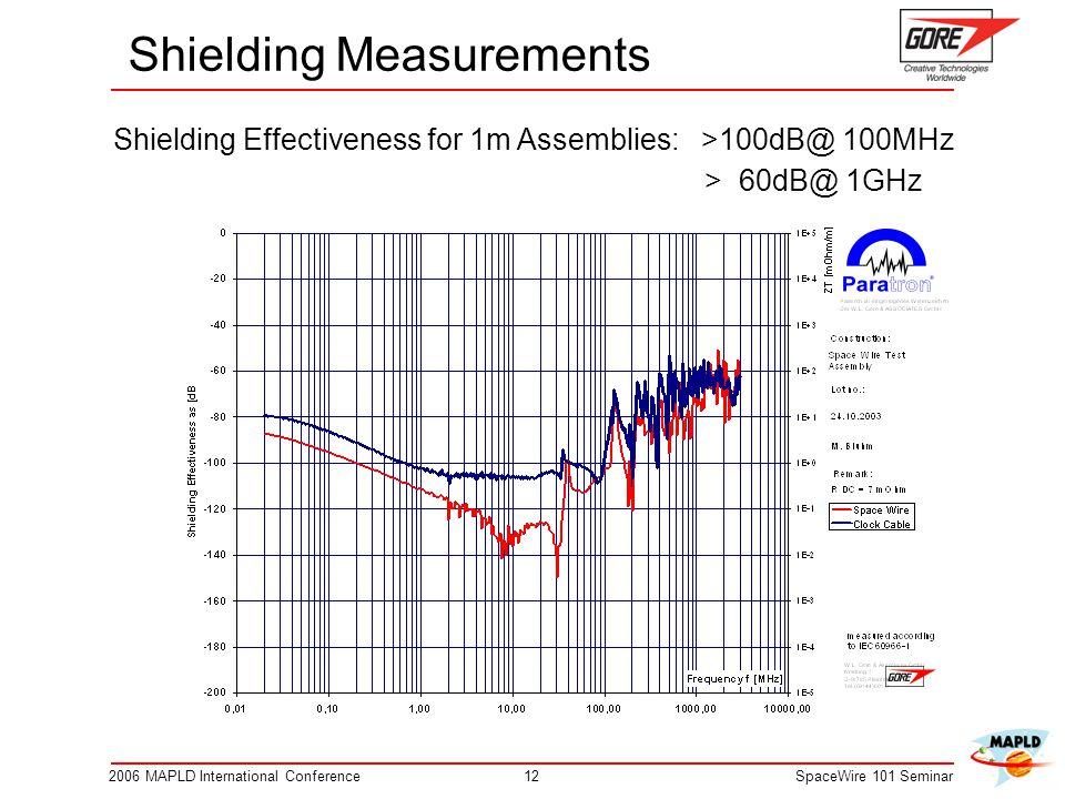 122006 MAPLD International ConferenceSpaceWire 101 Seminar Shielding Measurements Shielding Effectiveness for 1m Assemblies: >100dB@ 100MHz > 60dB@ 1GHz