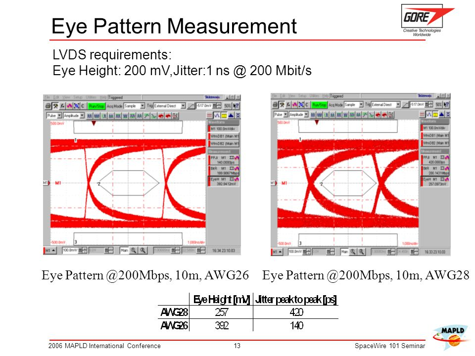 132006 MAPLD International ConferenceSpaceWire 101 Seminar Eye Pattern Measurement Eye Pattern @200Mbps, 10m, AWG26Eye Pattern @200Mbps, 10m, AWG28 LVDS requirements: Eye Height: 200 mV,Jitter:1 ns @ 200 Mbit/s