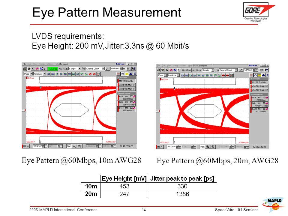 142006 MAPLD International ConferenceSpaceWire 101 Seminar Eye Pattern Measurement Eye Pattern @60Mbps, 10m AWG28 Eye Pattern @60Mbps, 20m, AWG28 LVDS requirements: Eye Height: 200 mV,Jitter:3.3ns @ 60 Mbit/s