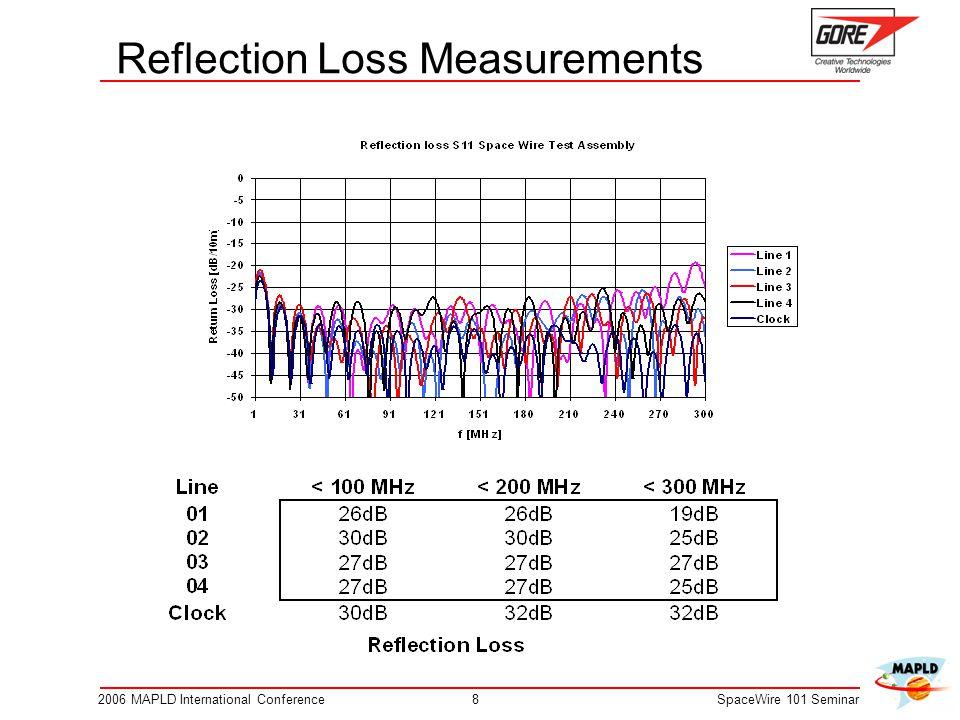 82006 MAPLD International ConferenceSpaceWire 101 Seminar Reflection Loss Measurements