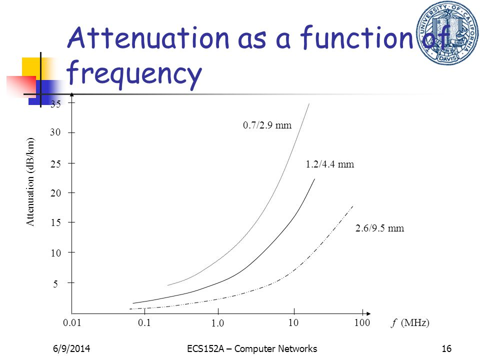 6/9/2014ECS152A – Computer Networks16 35 30 10 25 20 5 15 Attenuation (dB/km) 0.010.1 1.0 10100 f (MHz) 2.6/9.5 mm 1.2/4.4 mm 0.7/2.9 mm Attenuation as a function of frequency