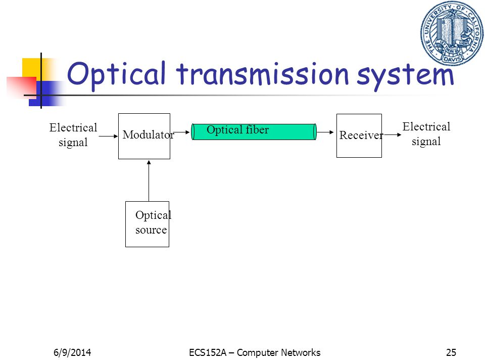 6/9/2014ECS152A – Computer Networks25 Optical fiber Optical source Modulator Electrical signal Receiver Electrical signal Optical transmission system