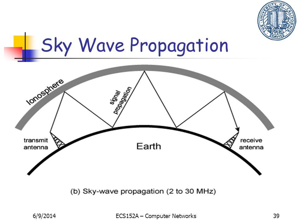 6/9/2014ECS152A – Computer Networks39 Sky Wave Propagation