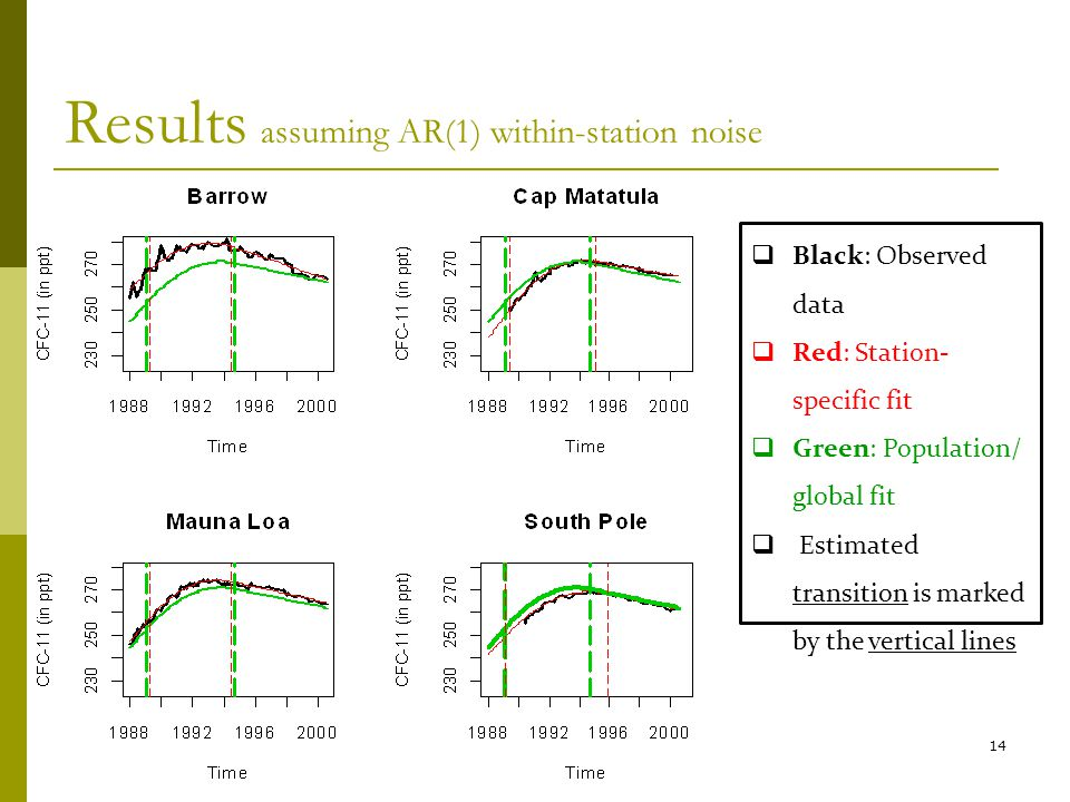 14 Black: Observed data Red: Station- specific fit Green: Population/ global fit Estimated transition is marked by the vertical lines Results assuming AR(1) within-station noise