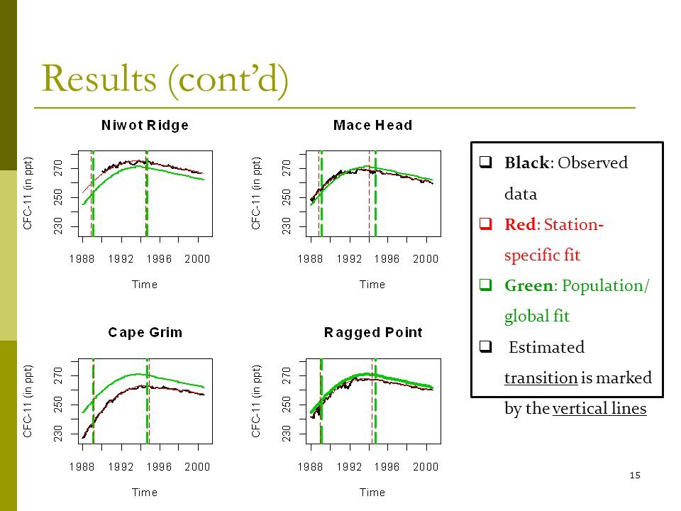 15 Results (contd) Black: Observed data Red: Station- specific fit Green: Population/ global fit Estimated transition is marked by the vertical lines