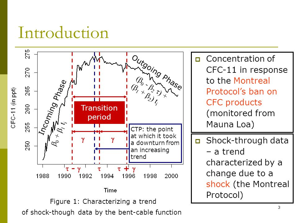 3 Introduction Incoming Phase - + CTP: the point at which it took a downturn from an increasing trend Transition period Outgoing Phase Figure 1: Characterizing a trend 0 + 1 t i ( 0 - 2 ) + ( 1 + 2 ) t i of shock-though data by the bent-cable function Concentration of CFC-11 in response to the Montreal Protocols ban on CFC products (monitored from Mauna Loa) Shock-through data – a trend characterized by a change due to a shock (the Montreal Protocol)