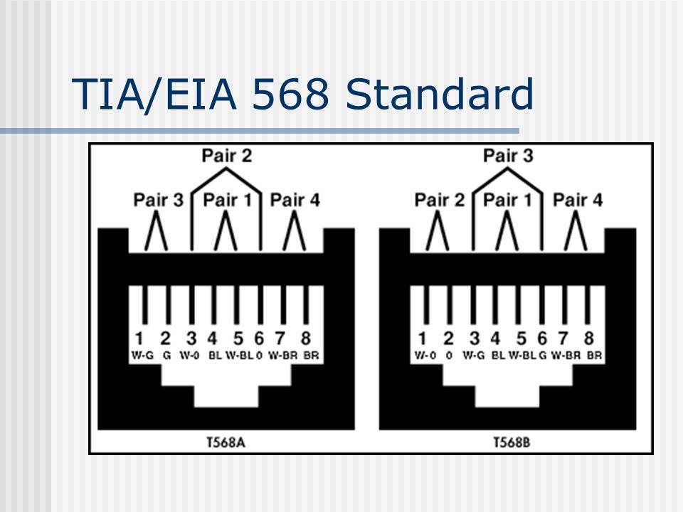 TIA/EIA 568 Standard