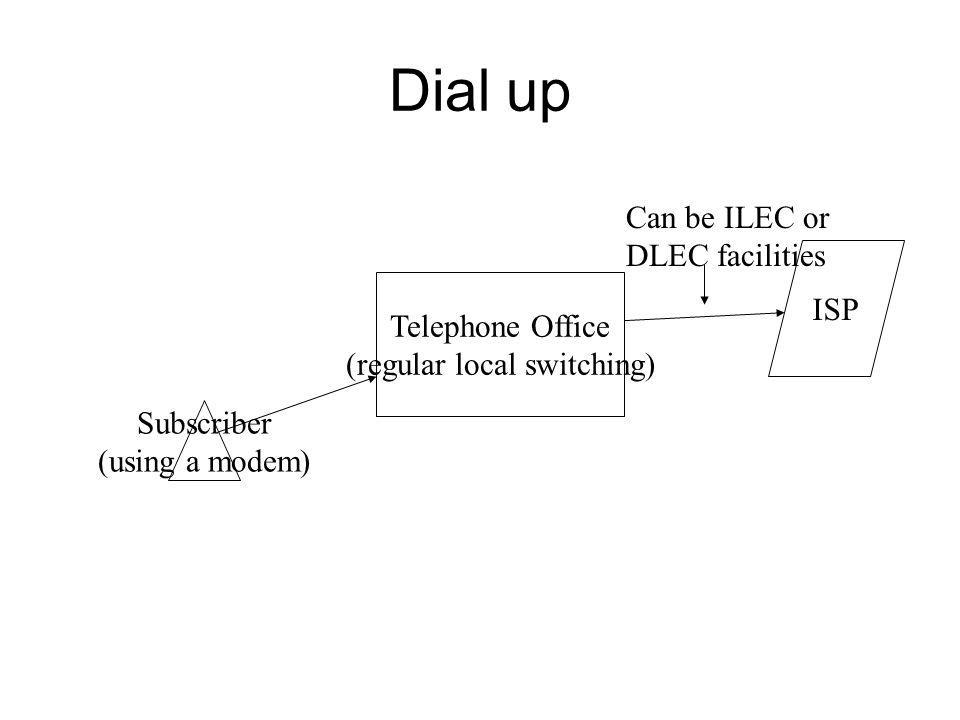 Dial up Telephone Office (regular local switching) Subscriber (using a modem) ISP Can be ILEC or DLEC facilities