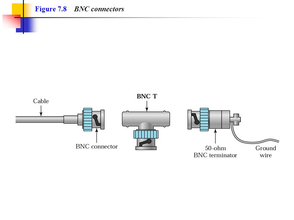 Figure 7.8 BNC connectors