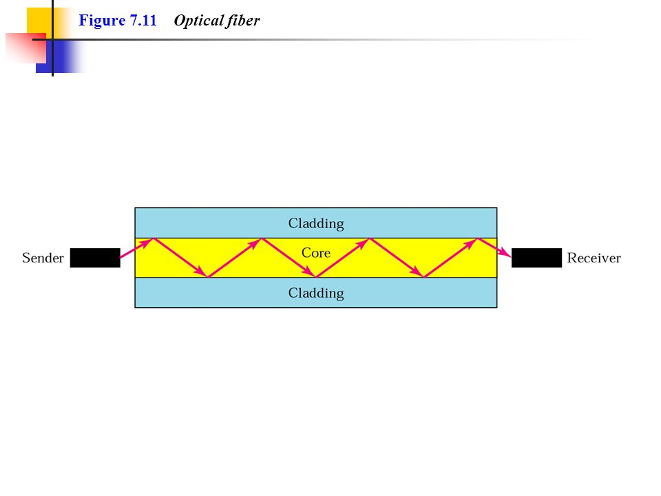 Figure 7.11 Optical fiber