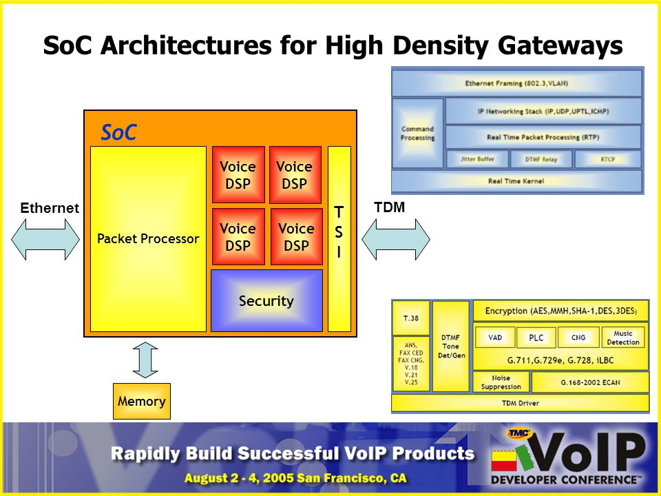 SoC Architectures for High Density Gateways Voice DSP TSITSI Packet Processor SoC Voice DSP Voice DSP Voice DSP Security Ethernet TDM Memory