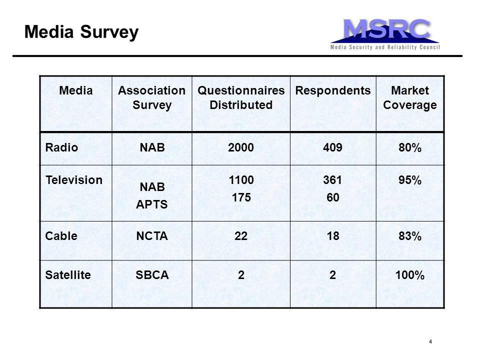 44 Media Survey MediaAssociation Survey Questionnaires Distributed RespondentsMarket Coverage RadioNAB200040980% Television NAB APTS 1100 175 361 60 95% CableNCTA221883% SatelliteSBCA22100%