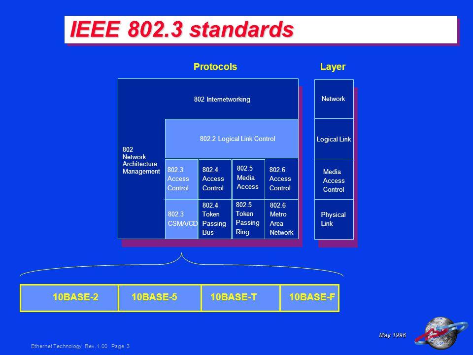 Ethernet Technology Rev.