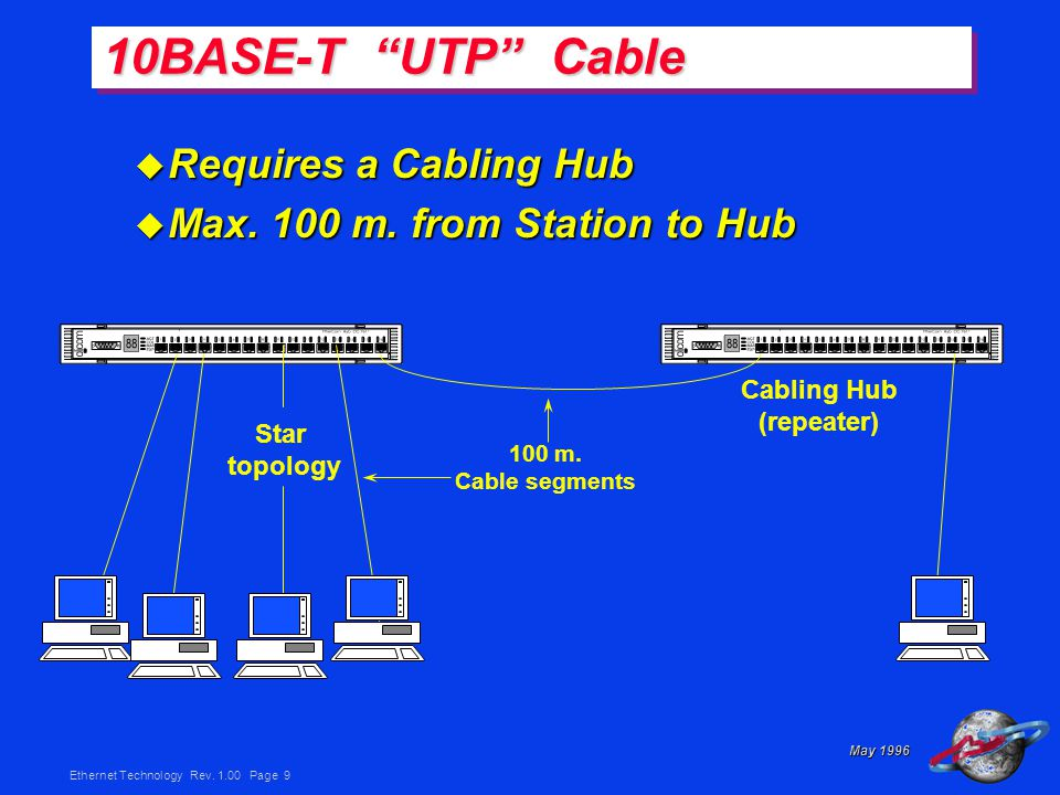 Ethernet Technology Rev Page 9 May 1996 u Requires a Cabling Hub u Max.
