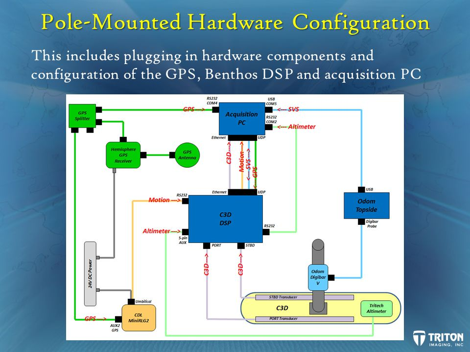 Hardware Setup – Benthos C3D Attach port and starboard C3D transducer cables to port and starboard C3D transducers Attach port and starboard C3D transducer cables to port and starboard connectors on C3D DSP Connect Ethernet cable from DSP to PC