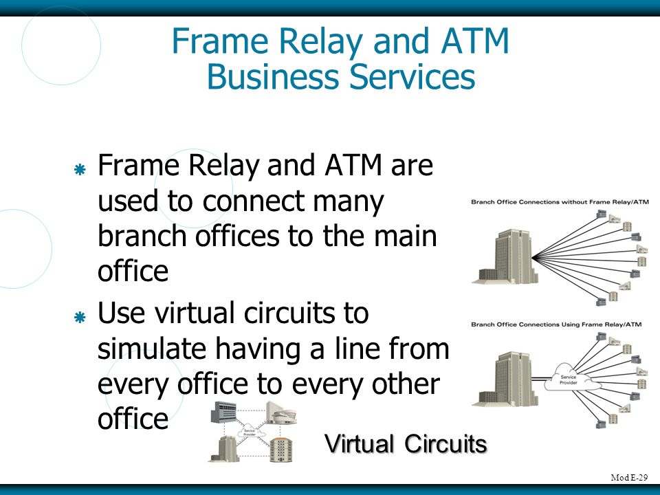 Mod E-29 Frame Relay and ATM Business Services Frame Relay and ATM are used to connect many branch offices to the main office Use virtual circuits to simulate having a line from every office to every other office Virtual Circuits