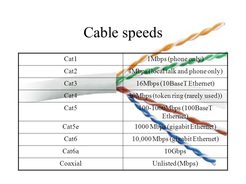 Cable speeds Cat11Mbps (phone only) Cat24Mbps (local talk and phone only) Cat316Mbps (10BaseT Ethernet) Cat420Mbps (token ring (rarely used)) Cat Mbps (100BaseT Ethernet) Cat5e1000 Mbps (gigabit Ethernet) Cat610,000 Mbps (gigabit Ethernet) Cat6a10Gbps CoaxialUnlisted (Mbps)