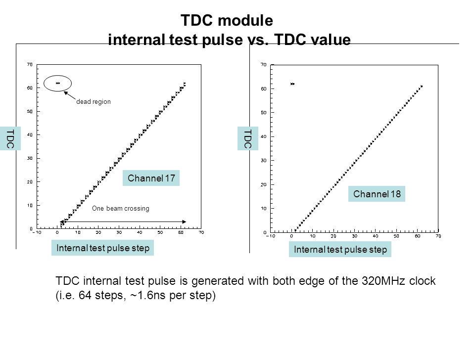 TDC module internal test pulse vs. TDC value Internal test pulse step TDC Channel 17 Channel 18 dead region One beam crossing TDC internal test pulse