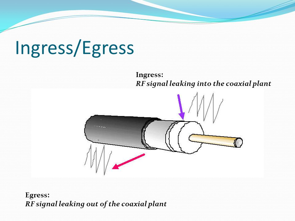 Ingress/Egress Ingress: RF signal leaking into the coaxial plant Egress: RF signal leaking out of the coaxial plant