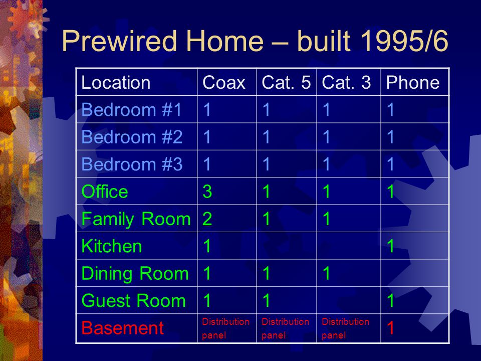 Prewired Home – built 1995/6 LocationCoaxCat. 5Cat.