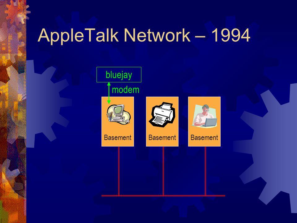 AppleTalk Network – 1996 modem Interact BedroomOfficeBasementOffice Guest Room Office modem