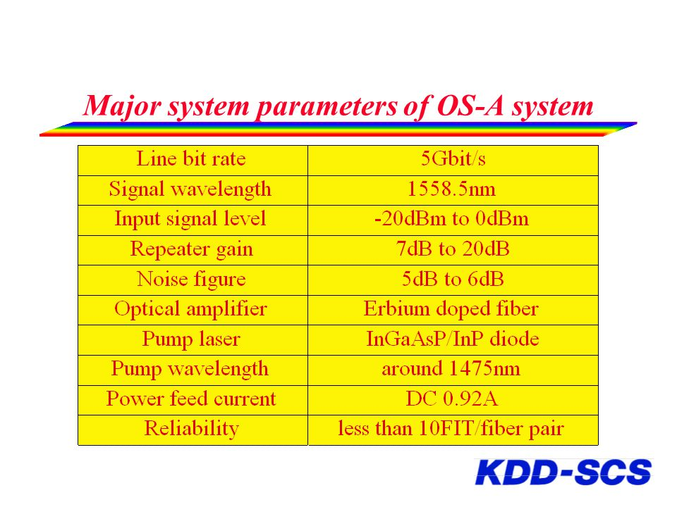 Major system parameters of OS-A system
