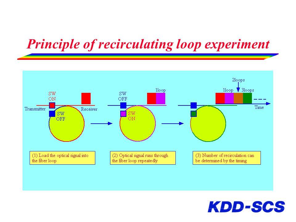 Principle of recirculating loop experiment