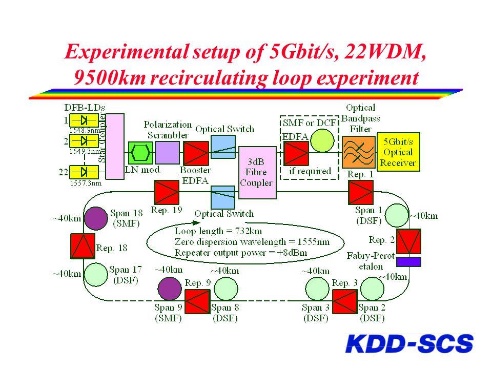 Experimental setup of 5Gbit/s, 22WDM, 9500km recirculating loop experiment