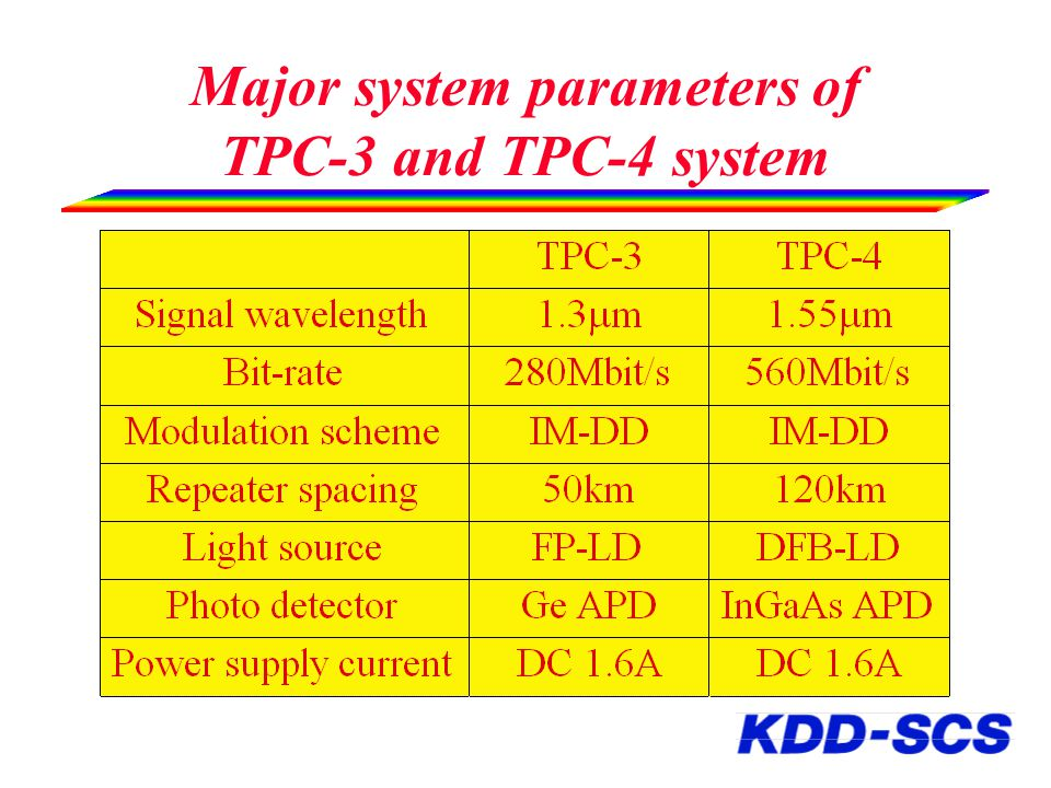 Outline H History of lightwave undersea cable systems H Optical amplifier technologies H Examples of lightwave undersea cable networks – TPC-5CN – APCN – FLAG – JIH H Future technologies – WDM – Optical Soliton